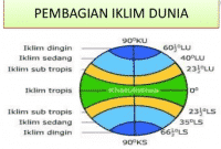 Iklim Di Indonesia