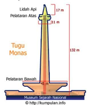 Ukuran dan Isi Monas