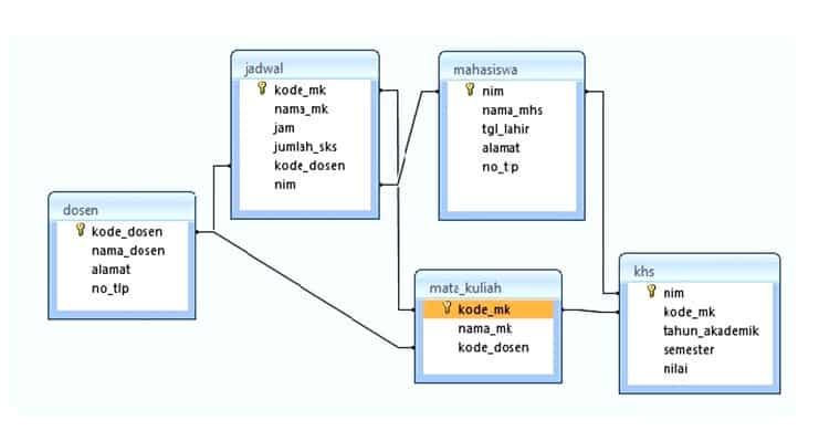 Contoh Database