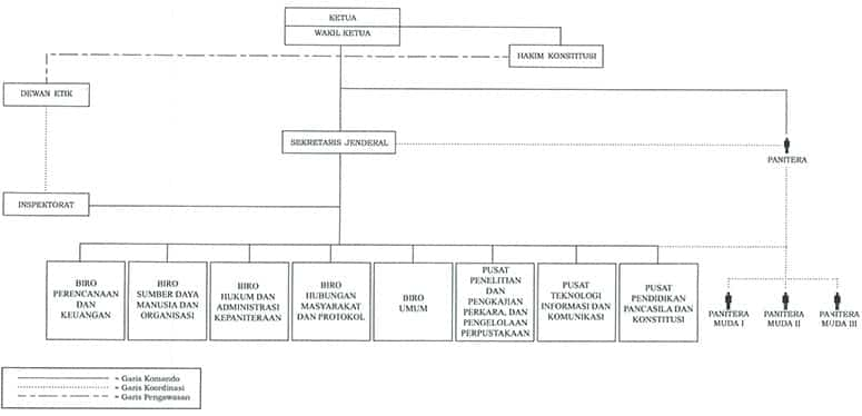 Struktur Anggota Mahkamah Konstitusi