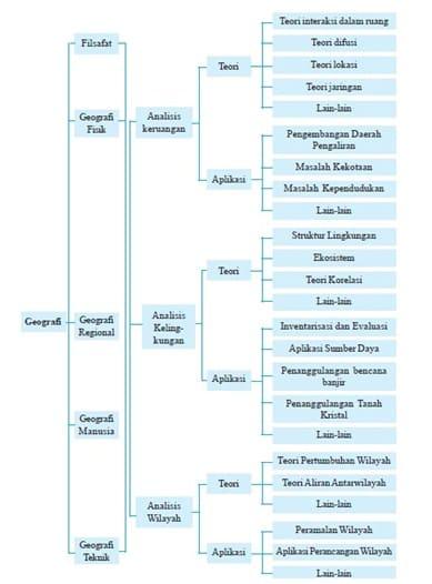Struktur kajian geografi terintegrasi