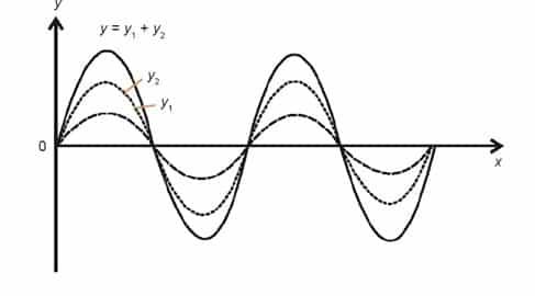 Superposisi dua gelombang