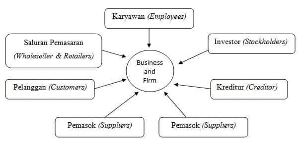 Hubungan antara Perusahaan dengan Secondary Stakeholders
