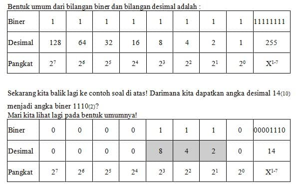 Sistem bilangan biner - Wikipedia bahasa Indonesia, ensiklopedia bebas